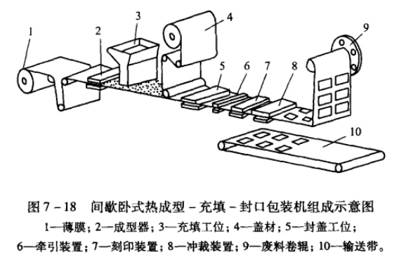 熱成型包裝機分解圖